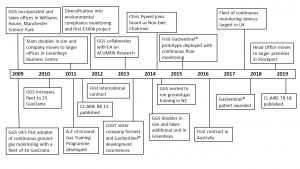 GGS Timeline